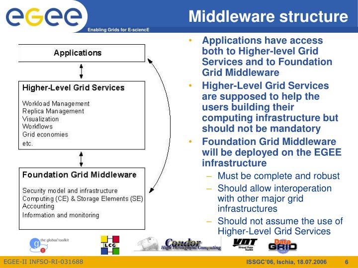 Middleware structure