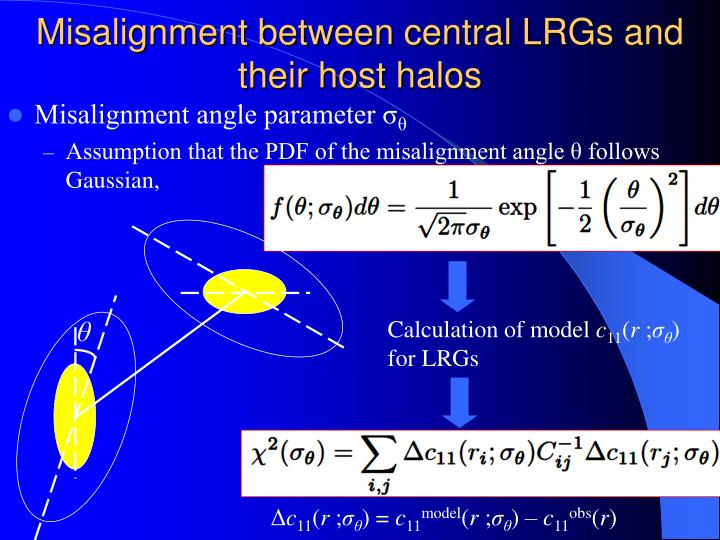 Misalignment between central LRGs and their host halos