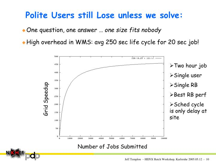 Polite Users still Lose unless we solve:
