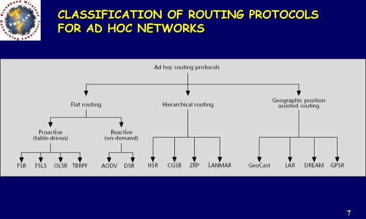 CLASSIFICATION OF ROUTING PROTOCOLS