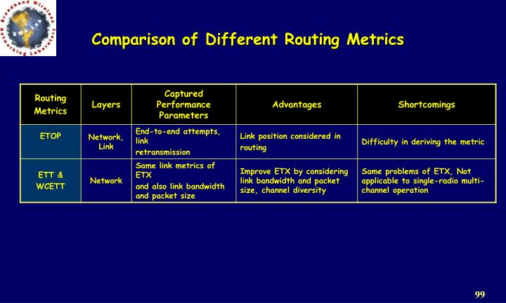 Comparison of Different Routing Metrics