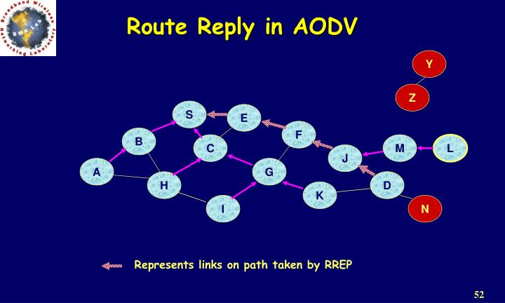 Route Reply in AODV