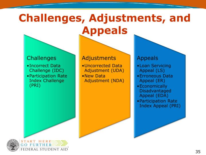 Challenges, Adjustments, and Appeals