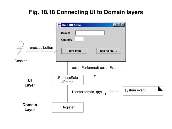 Fig. 18.18 Connecting UI to Domain layers