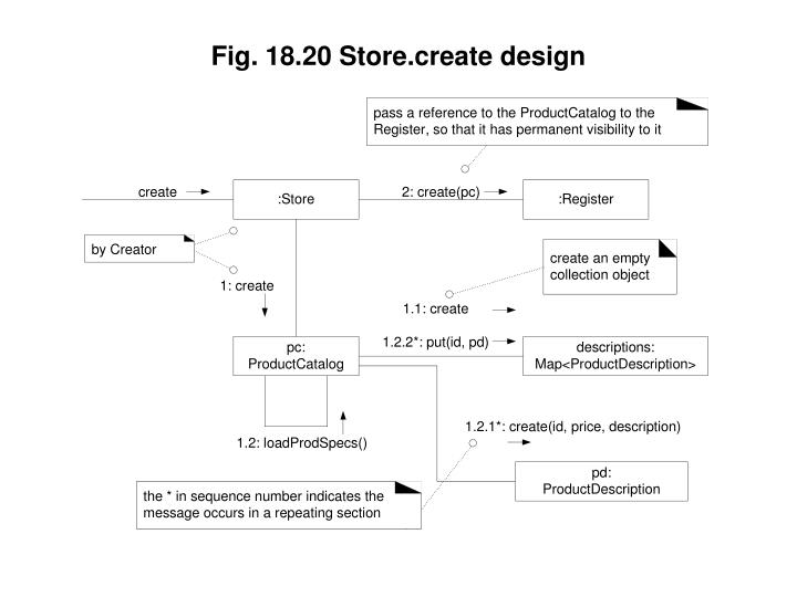 Fig. 18.20 Store.create design