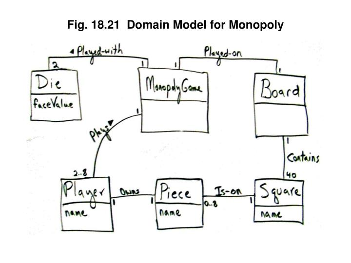 Fig. 18.21  Domain Model for Monopoly