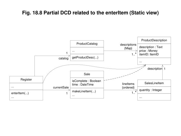Fig. 18.8 Partial DCD related to the enterItem (Static view)