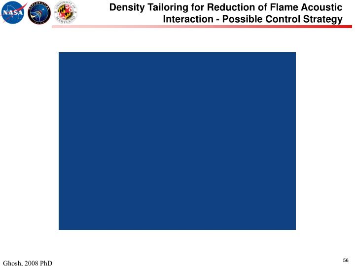 Density Tailoring for Reduction of Flame Acoustic Interaction - Possible Control Strategy
