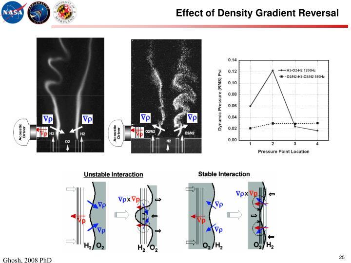 Effect of Density Gradient Reversal