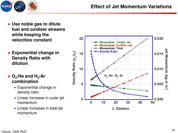 Effect of Jet Momentum Variations