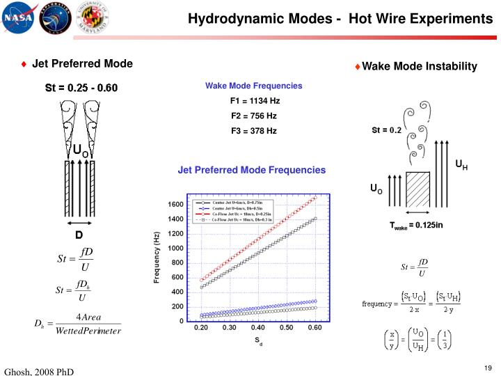 Hydrodynamic Modes -  Hot Wire Experiments