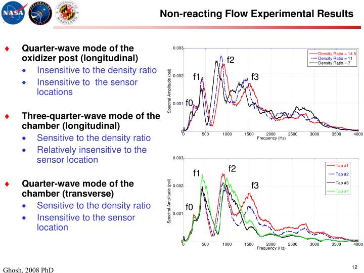 Non-reacting Flow Experimental Results
