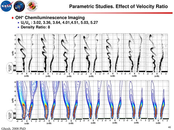 Parametric Studies. Effect of Velocity Ratio