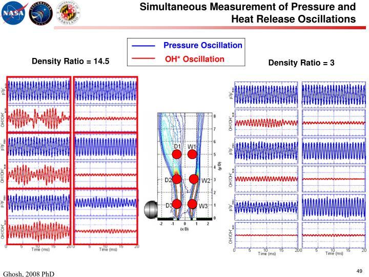 Pressure Oscillation