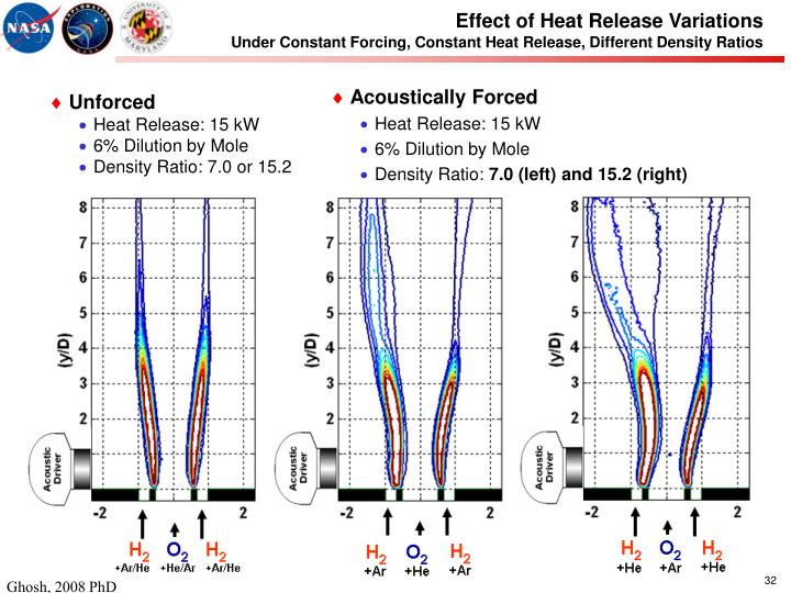 Effect of Heat Release Variations