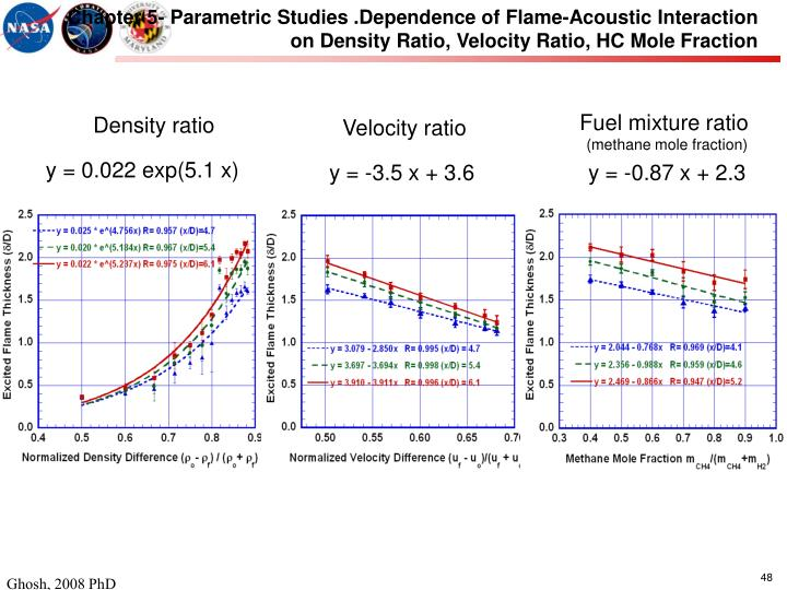 Chapter 5- Parametric Studies .Dependence of Flame-Acoustic Interaction