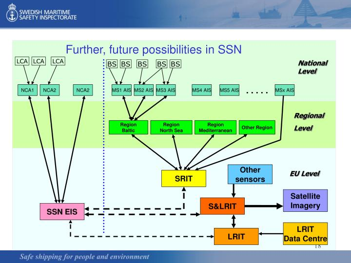 Further, future possibilities in SSN