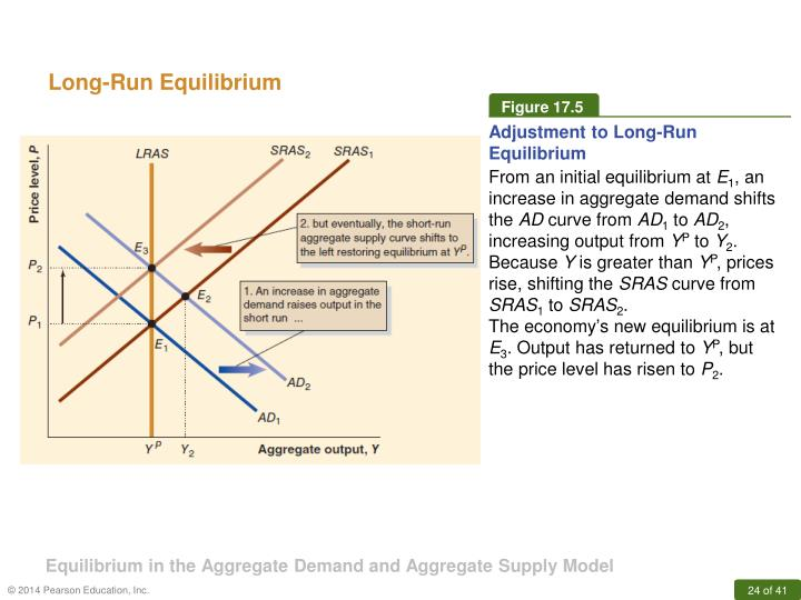 Equilibrium in the Aggregate Demand and Aggregate Supply Model
