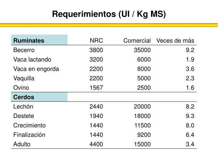 Requerimientos (UI / Kg MS)