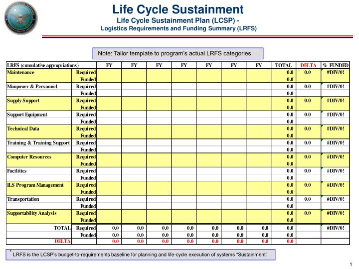 ppt life cycle sustainment life cycle sustainment plan With sustainment plan template