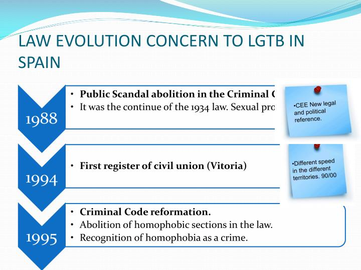 LAW EVOLUTION CONCERN TO