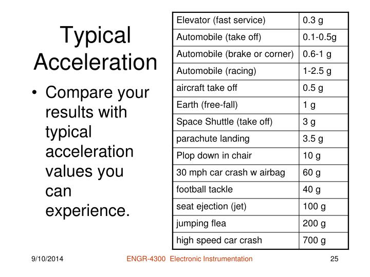 Typical Acceleration