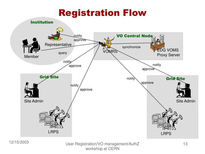 Registration Flow