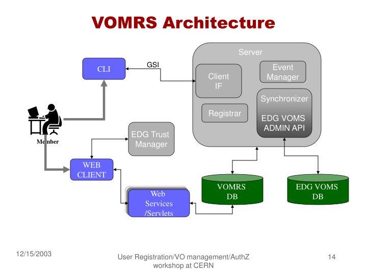 VOMRS Architecture