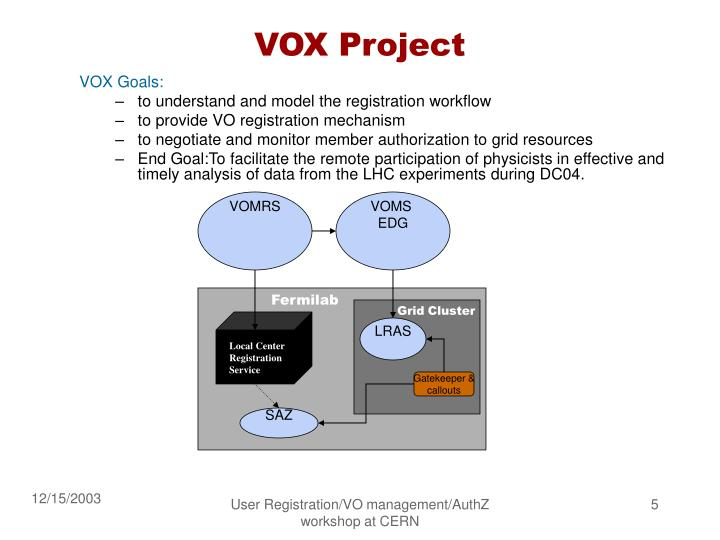VOX Project