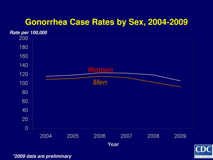 Gonorrhea Case Rates by Sex, 2004-2009