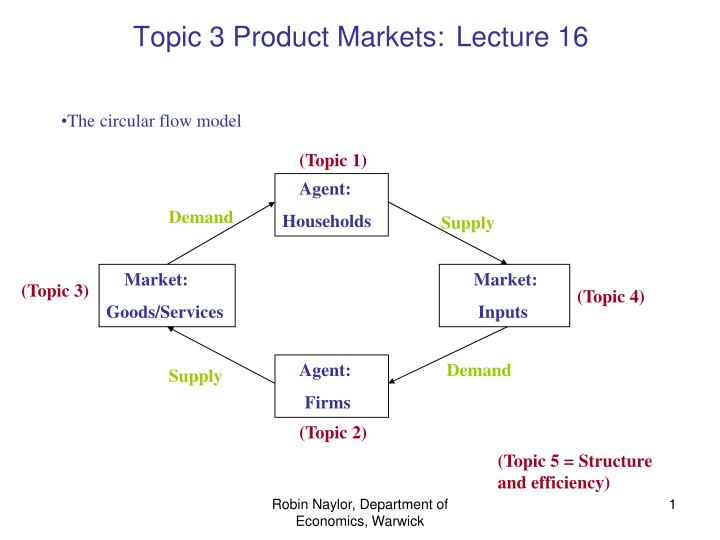 Topic 3 Product Markets: