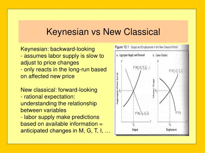 Keynesian: backward-looking