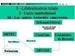 i lib ralisation totale 3 cadre institutionnel 3d les autres autorit s concern es