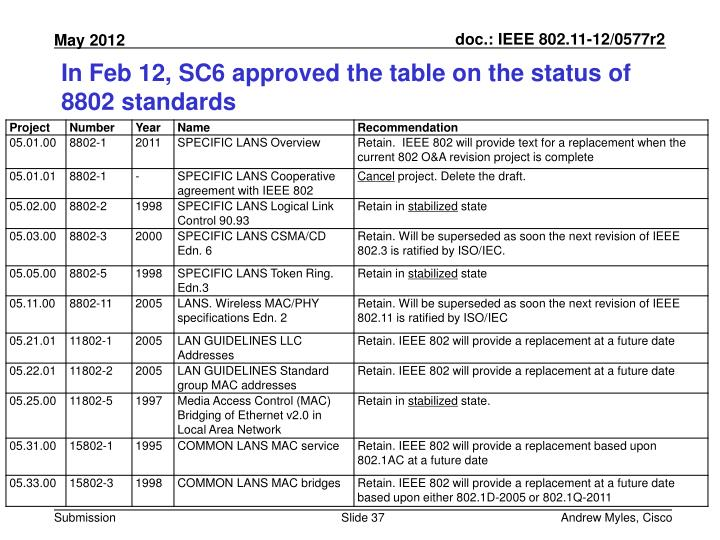 In Feb 12, SC6 approved the table on the status of 8802 standards