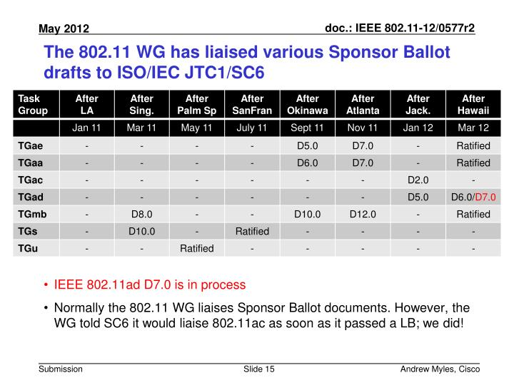 The 802.11 WG has liaised various Sponsor Ballot drafts to ISO/IEC JTC1/SC6