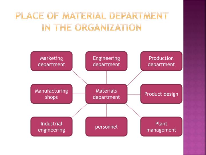 Place of material department in the organization