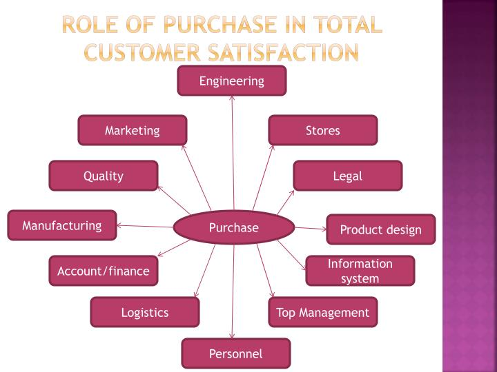 Role of purchase in total customer satisfaction