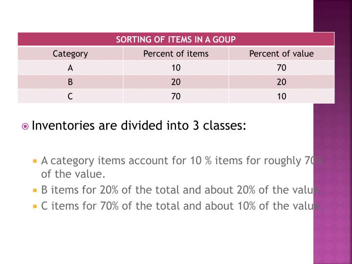 Inventories are divided into 3 classes: