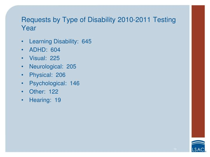 Requests by Type of Disability 2010-2011 Testing Year