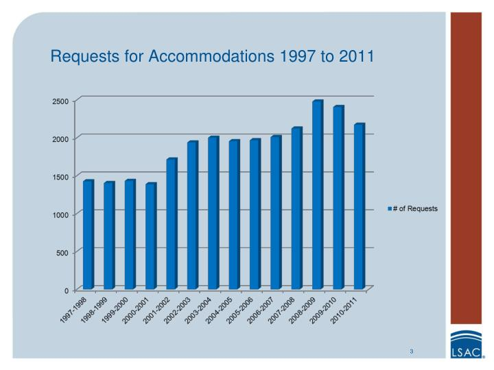 Requests for Accommodations 1997 to 2011