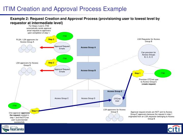 ITIM Creation and Approval Process Example