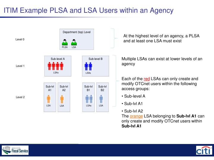 ITIM Example PLSA and LSA Users within an Agency