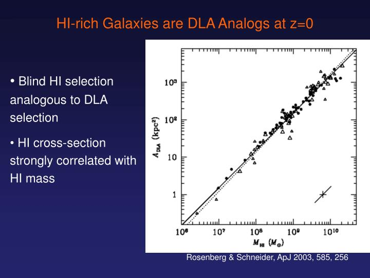 HI-rich Galaxies are DLA Analogs at z=0