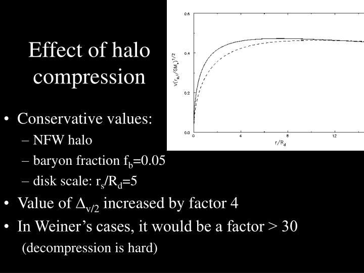 Effect of halo compression