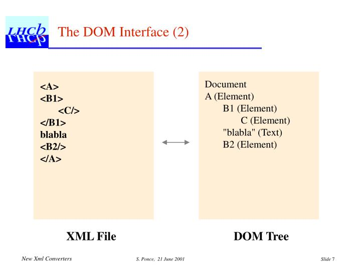 The DOM Interface (2)