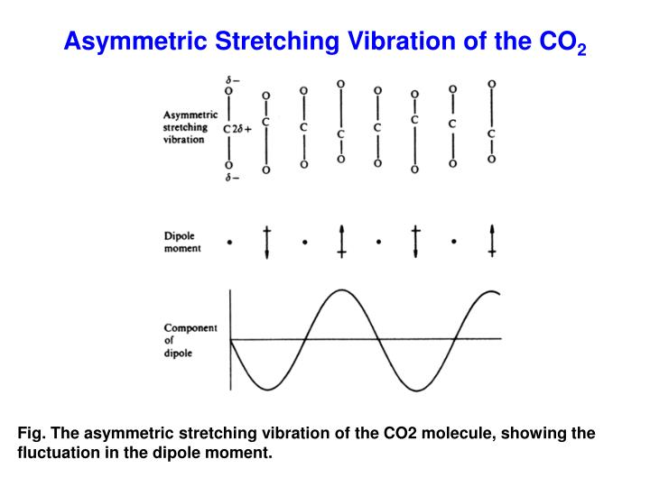Asymmetric Stretching Vibration of the CO