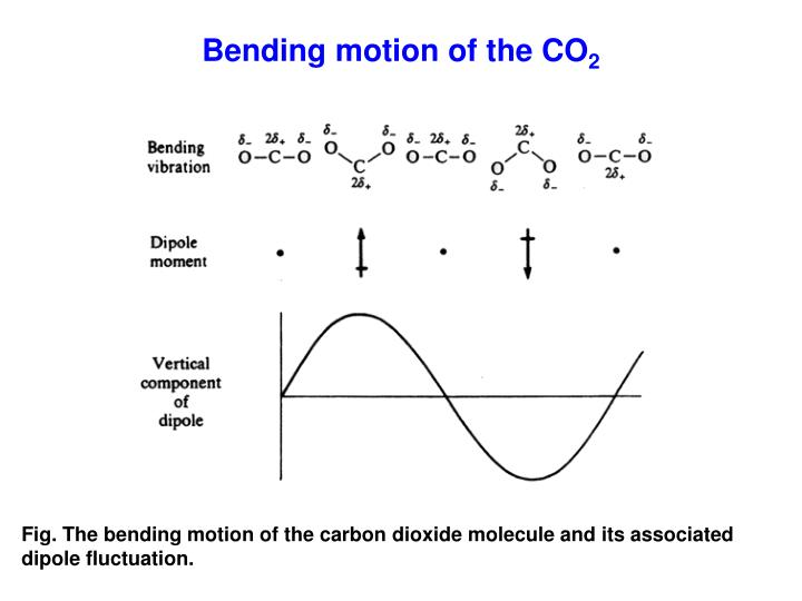Bending motion of the CO