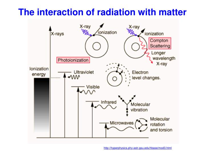 The interaction of radiation with matter