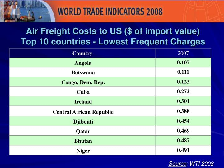 Air Freight Costs to US ($ of import value)