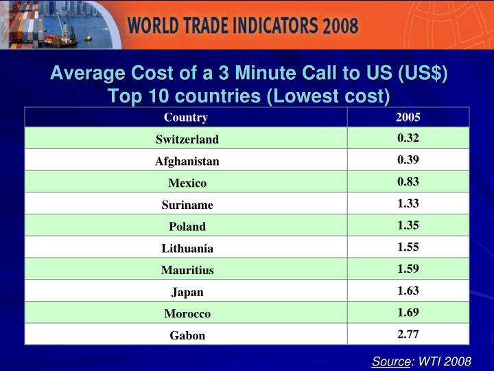 Average Cost of a 3 Minute Call to US (US$)